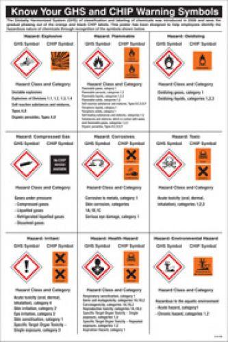 Ghs Hazard Labelling